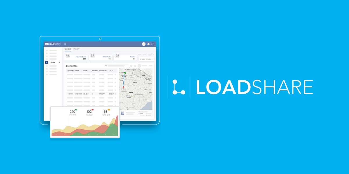Logistics startup LoadShare raises INR 100 crore in Series B funding, led by BEENEXT